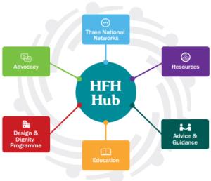 HFH Hub