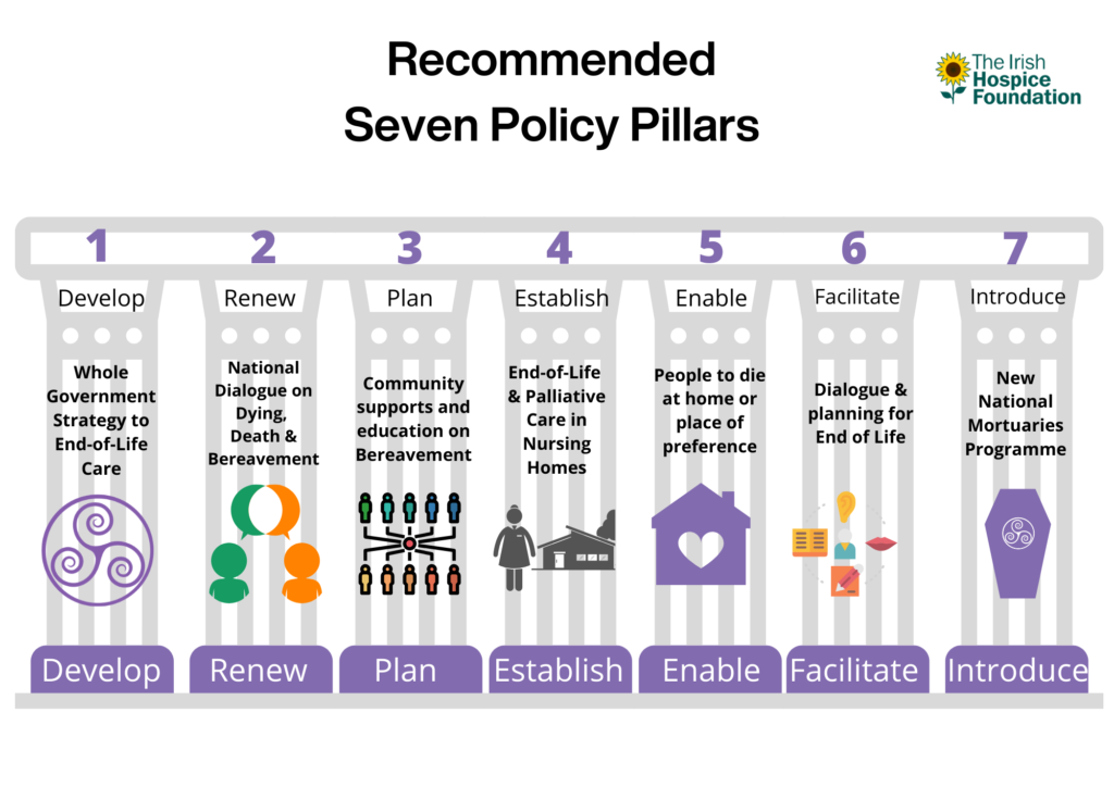 Best practice policy framework for dying death bereavement Seven Pillars