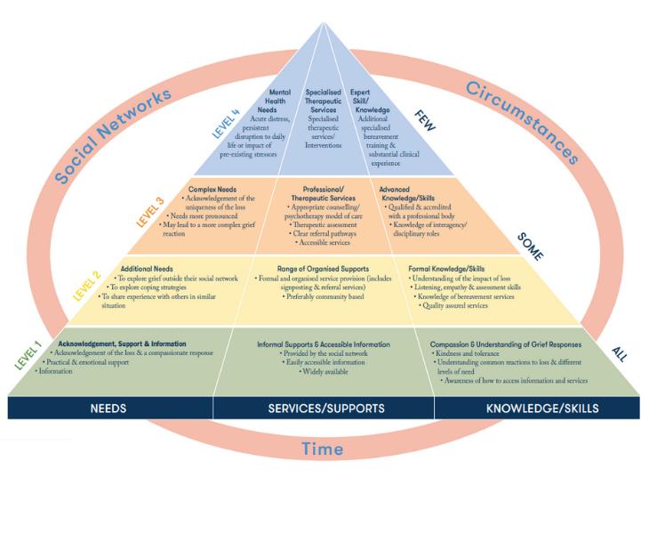 IHF-adult-bereavement-care-pyramid-2021